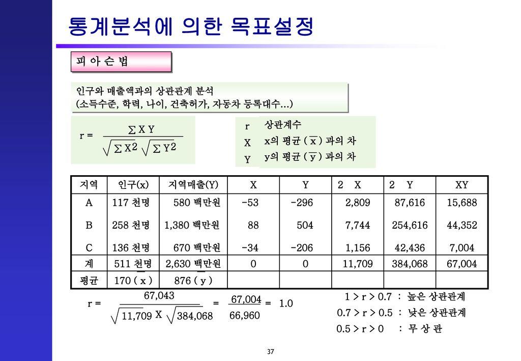 통계분석에 의한 목표설정 피 아 슨 법 인구와 매출액과의 상관관계 분석