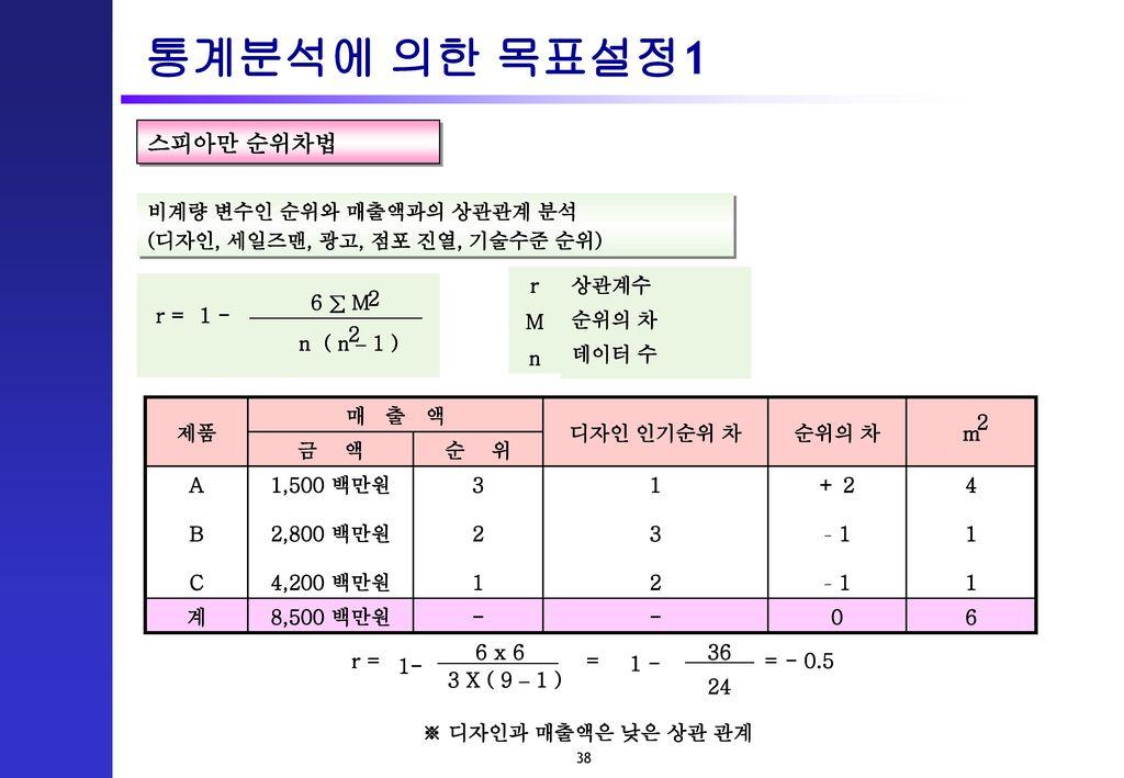 통계분석에 의한 목표설정1 스피아만 순위차법 비계량 변수인 순위와 매출액과의 상관관계 분석