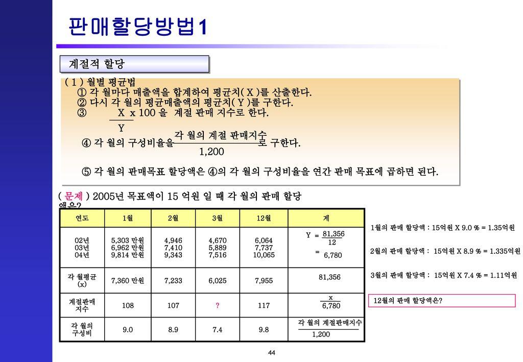 판매할당방법1 계절적 할당 ( 1 ) 월별 평균법 ① 각 월마다 매출액을 합계하여 평균치( X )를 산출한다.