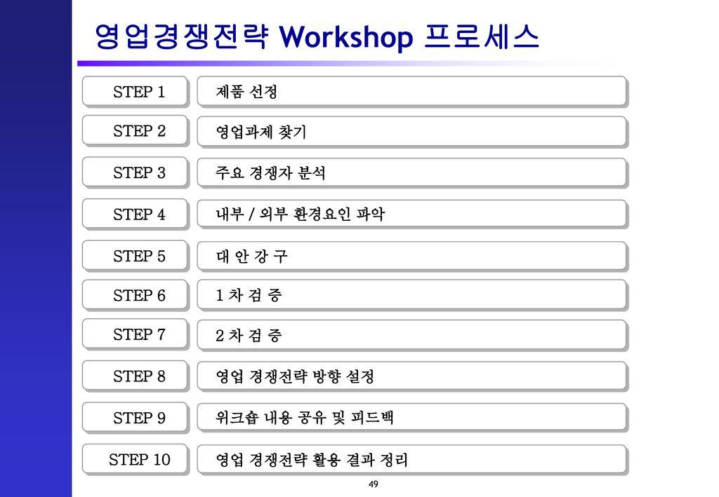 영업경쟁전략 Workshop 프로세스 STEP 1 제품 선정 STEP 2 영업과제 찾기 STEP 3 주요 경쟁자 분석