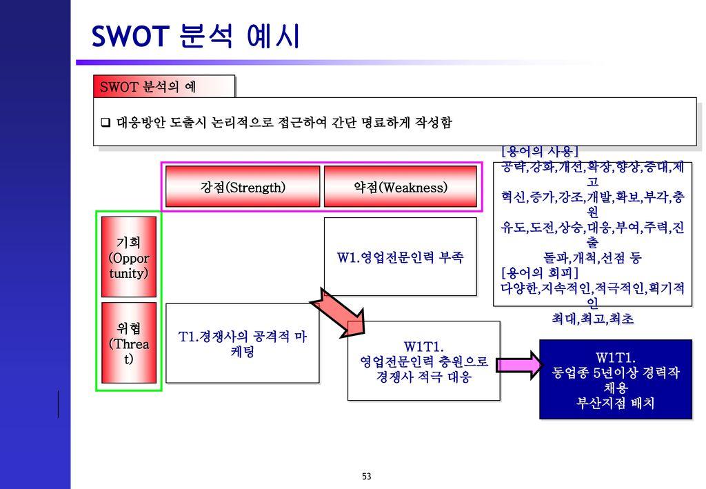 SWOT 분석 예시 SWOT 분석의 예 대응방안 도출시 논리적으로 접근하여 간단 명료하게 작성함 강점(Strength)