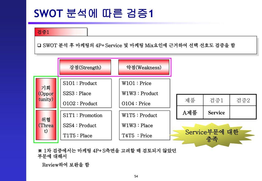 SWOT 분석에 따른 검증1 Service부문에 대한 충족 제품 검증1 검증2 A제품 Service 검증1
