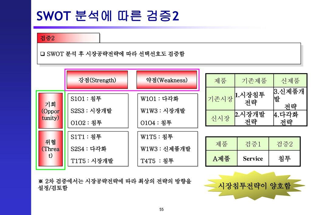 SWOT 분석에 따른 검증2 시장침투전략이 양호함 제품 기존제품 신제품 기존시장 1.시장침투 전략 3.신제품개발 신시장