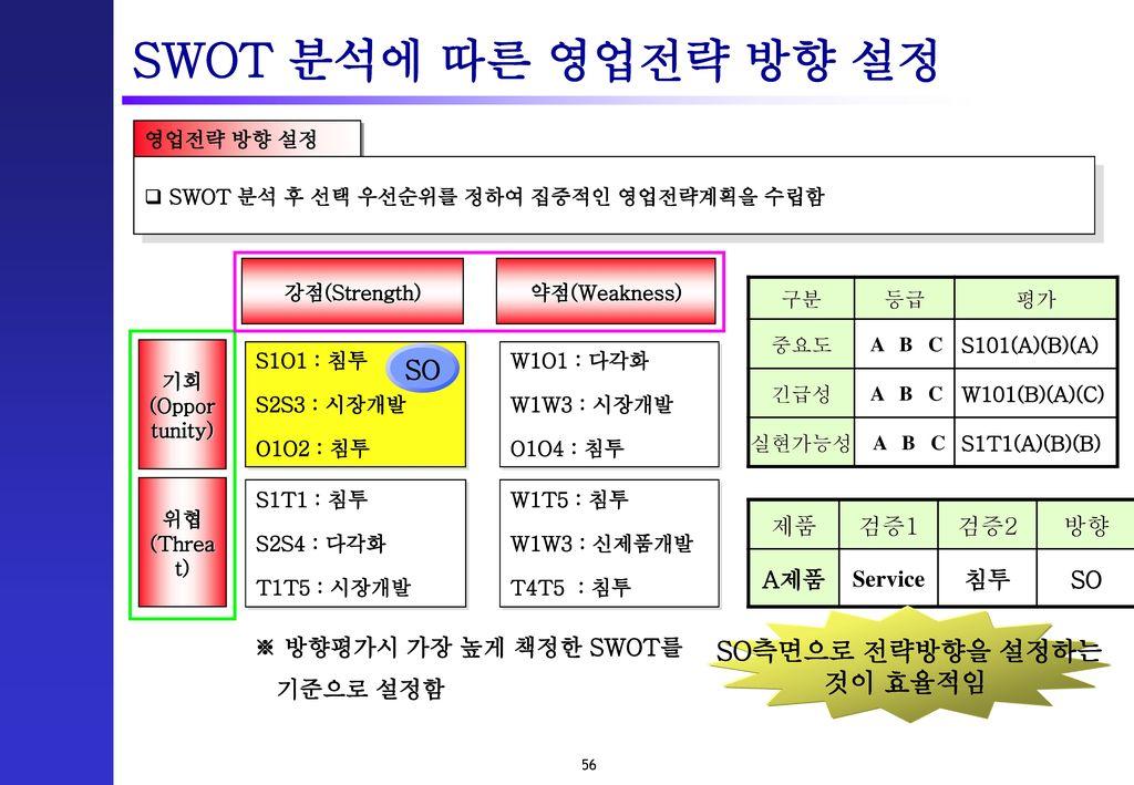 SWOT 분석에 따른 영업전략 방향 설정 SO SO측면으로 전략방향을 설정하는 것이 효율적임 제품 검증1 검증2 방향 A제품