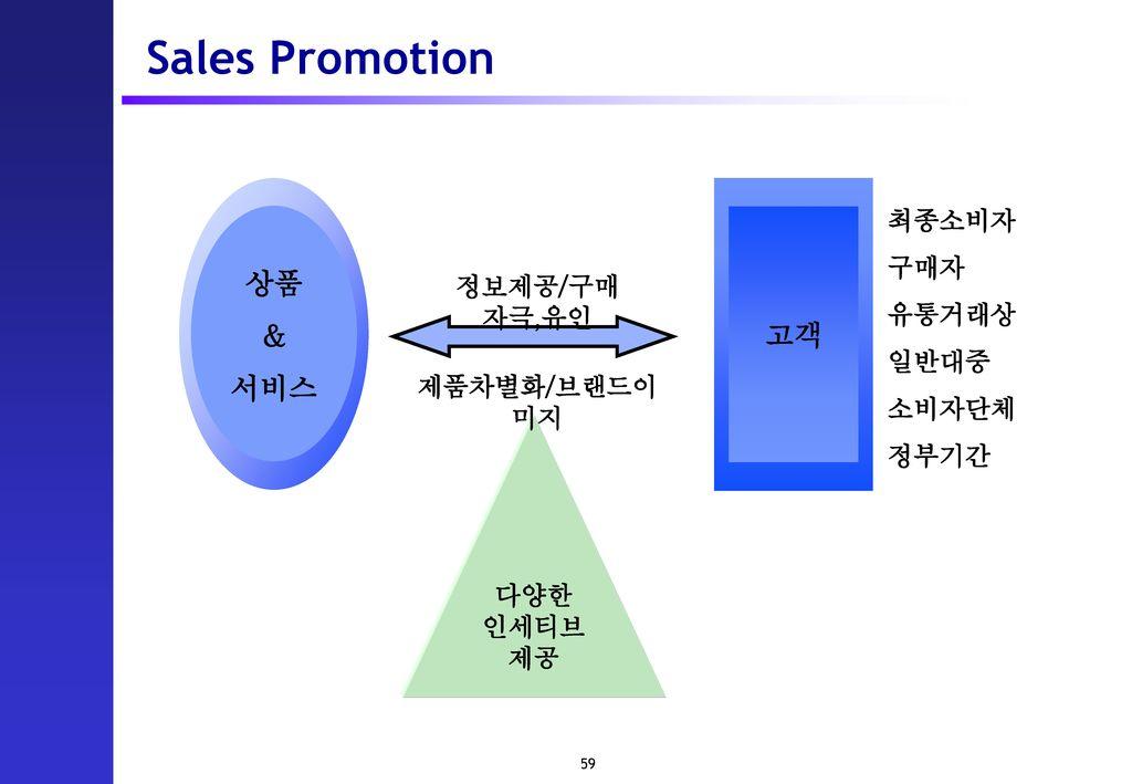 Sales Promotion 상품 & 고객 서비스 최종소비자 구매자 유통거래상 정보제공/구매 자극,유인 일반대중 소비자단체