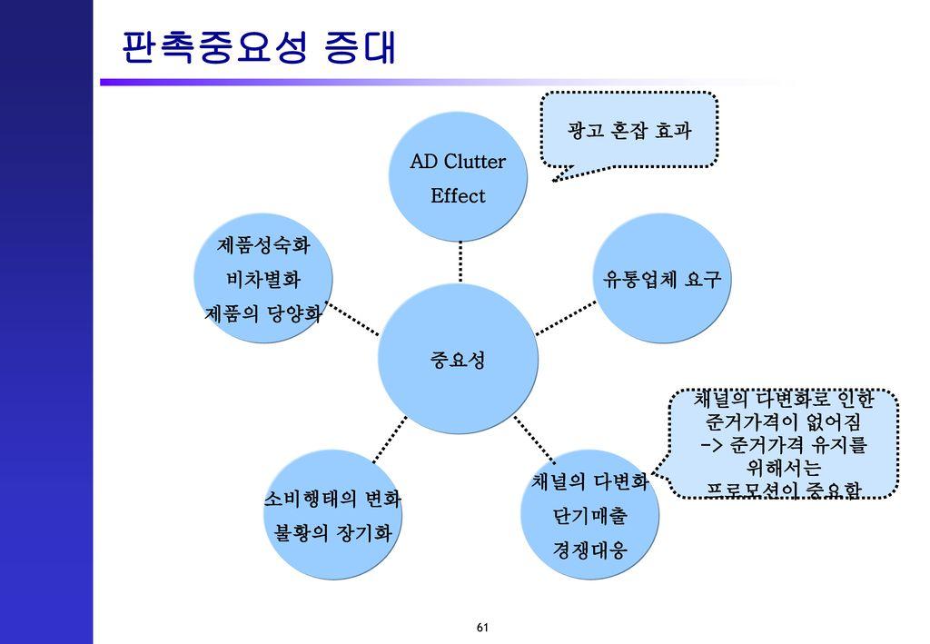판촉중요성 증대 광고 혼잡 효과 AD Clutter Effect 제품성숙화 비차별화 유통업체 요구 제품의 당양화 중요성