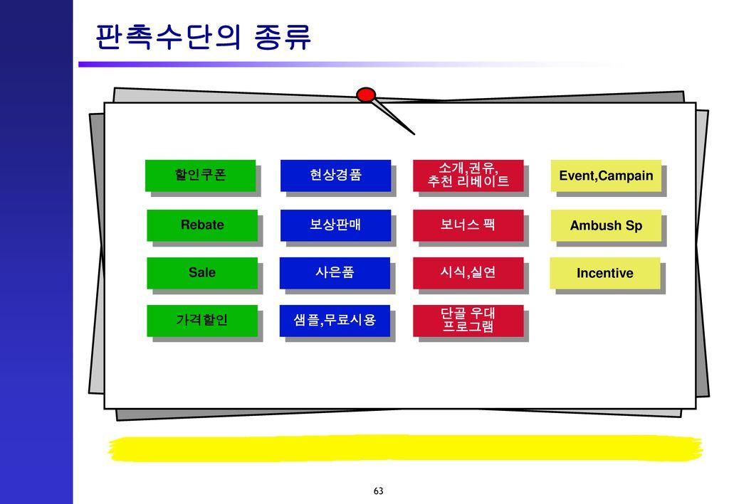판촉수단의 종류 할인쿠폰 현상경품 소개,권유, 추천 리베이트 Event,Campain Rebate Sale 가격할인 보상판매