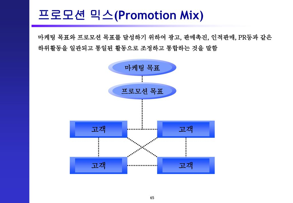 프로모션 믹스(Promotion Mix)