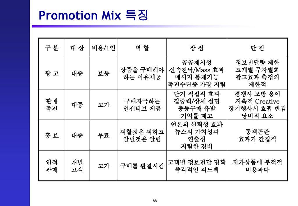 Promotion Mix 특징 구 분 대 상 비용/1인 역 할 장 점 단 점 광 고 대중 보통 상품을 구매해야 하는 이유제공