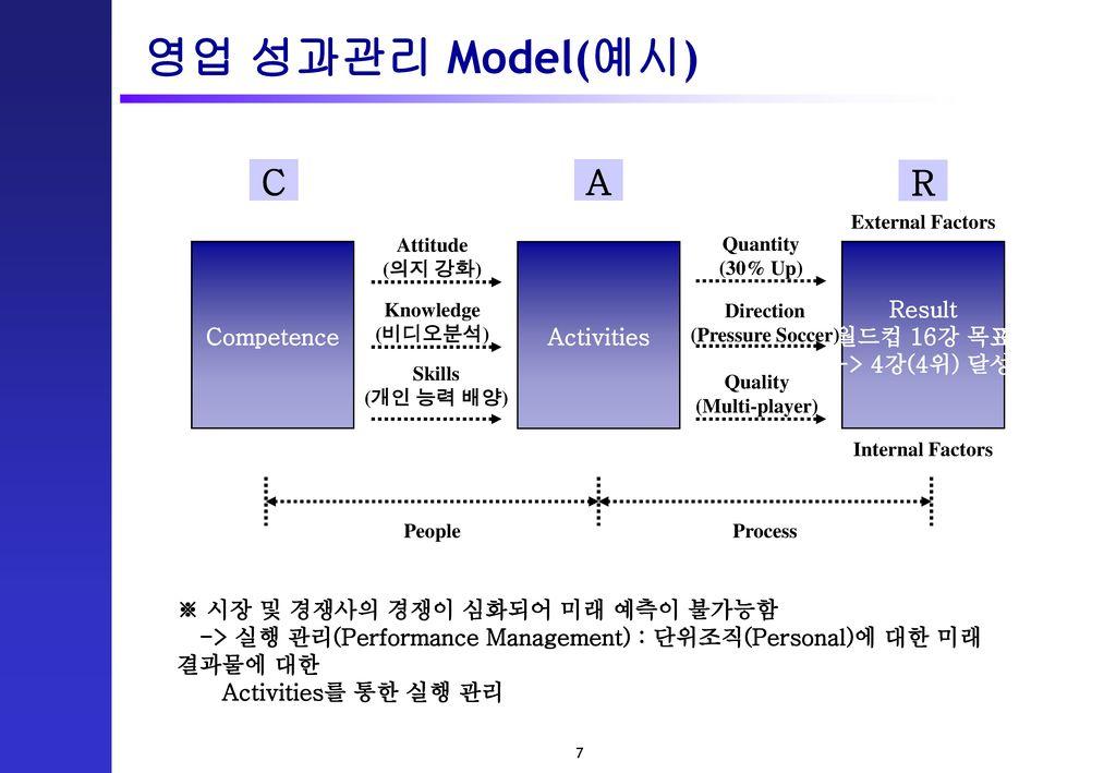 영업 성과관리 Model(예시) C A R Competence Activities Result 월드컵 16강 목표