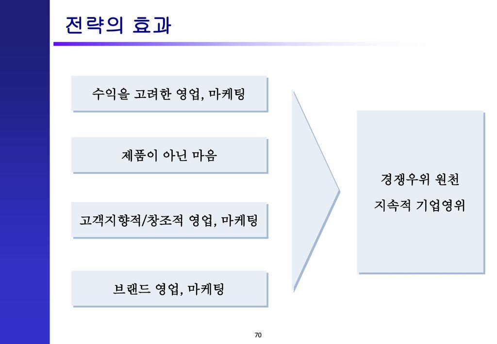 전략의 효과 수익을 고려한 영업, 마케팅 제품이 아닌 마음 경쟁우위 원천 지속적 기업영위 고객지향적/창조적 영업, 마케팅
