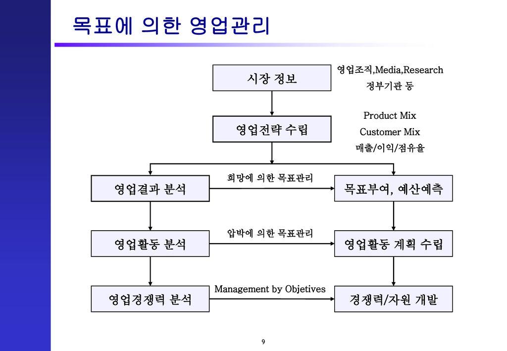 Management by Objetives
