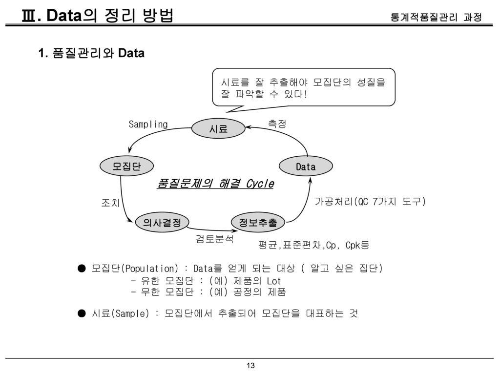Ⅲ. Data의 정리 방법 1. 품질관리와 Data 품질문제의 해결 Cycle 시료를 잘 추출해야 모집단의 성질을