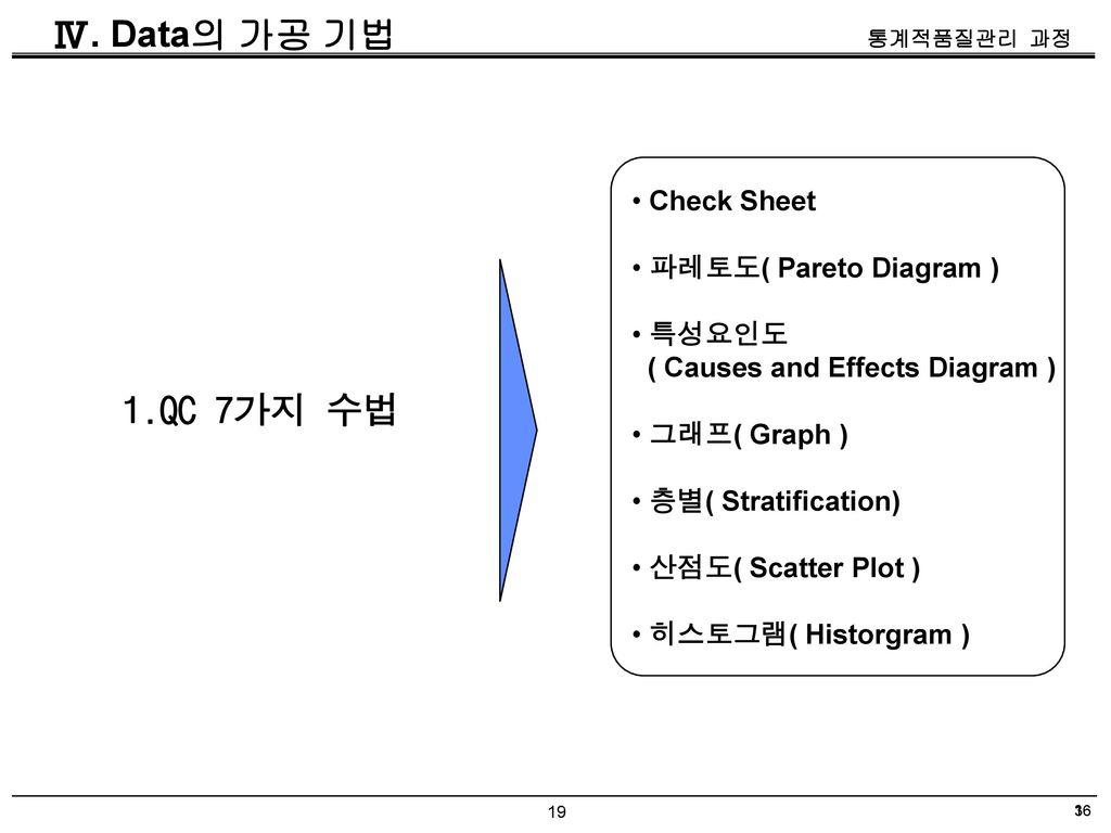 Ⅳ. Data의 가공 기법 1.QC 7가지 수법 Check Sheet 파레토도( Pareto Diagram ) 특성요인도