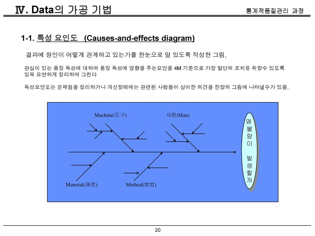 Ⅳ. Data의 가공 기법 1-1. 특성 요인도 (Causes-and-effects diagram)
