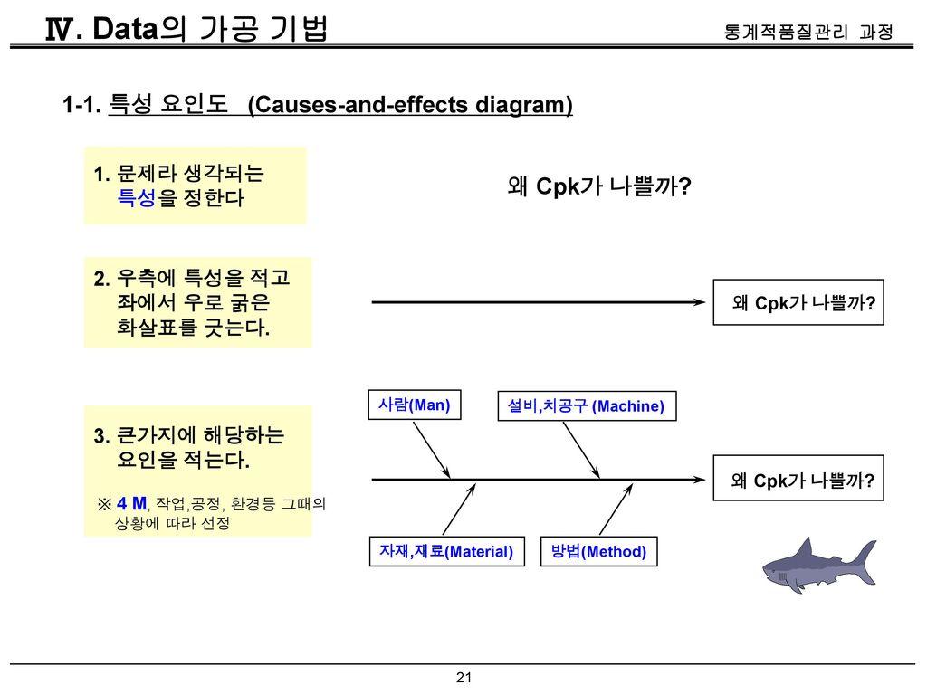Ⅳ. Data의 가공 기법 1-1. 특성 요인도 (Causes-and-effects diagram) 왜 Cpk가 나쁠까