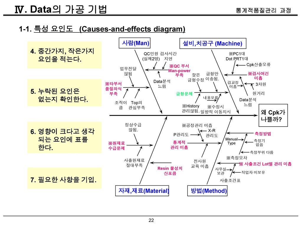 Ⅳ. Data의 가공 기법 1-1. 특성 요인도 (Causes-and-effects diagram) 4. 중간가지, 작은가지
