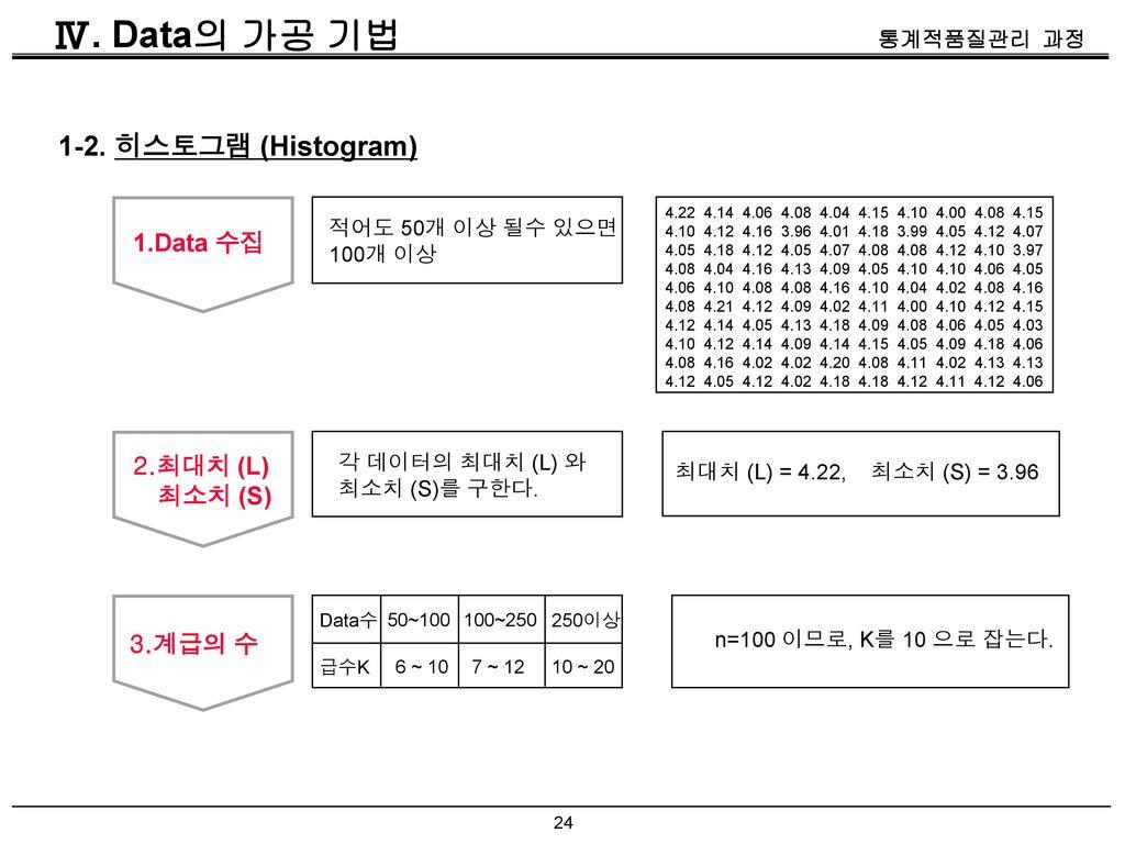 Ⅳ. Data의 가공 기법 1-2. 히스토그램 (Histogram) 1.Data 수집 2.최대치 (L) 최소치 (S)