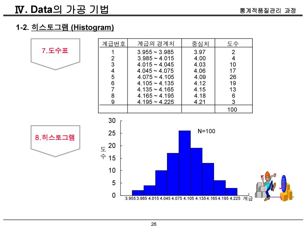 Ⅳ. Data의 가공 기법 1-2. 히스토그램 (Histogram) 7.도수표 8.히스토그램 계급번호 계급의 경계치 중심치