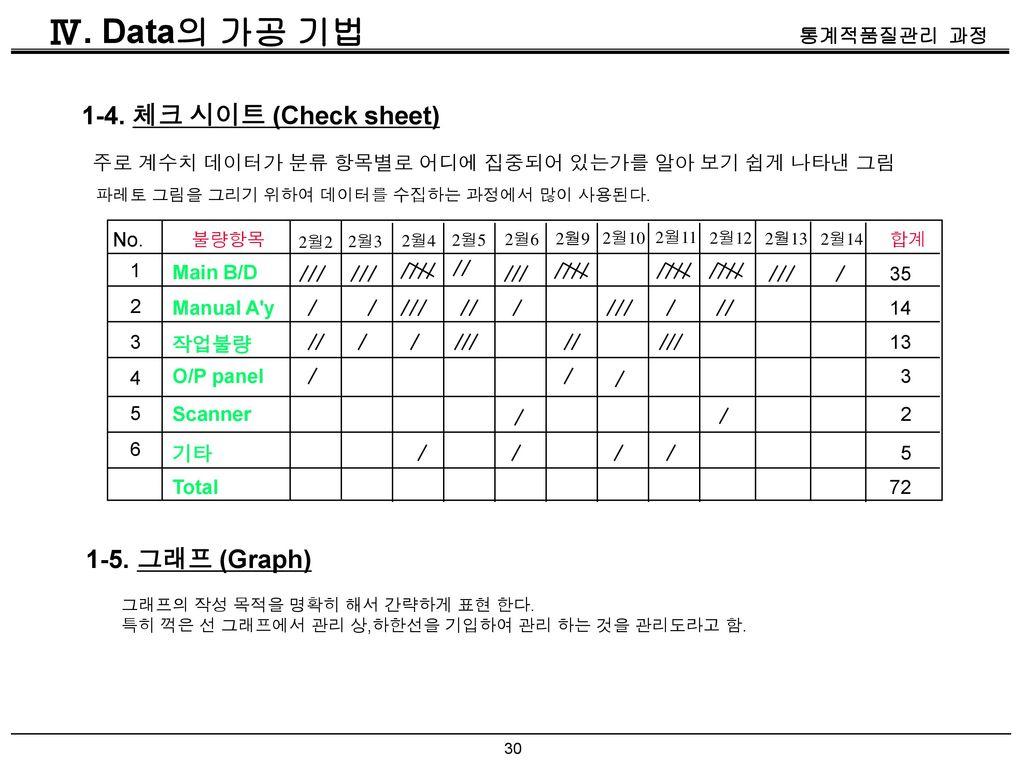 Ⅳ. Data의 가공 기법 1-4. 체크 시이트 (Check sheet) 1-5. 그래프 (Graph)