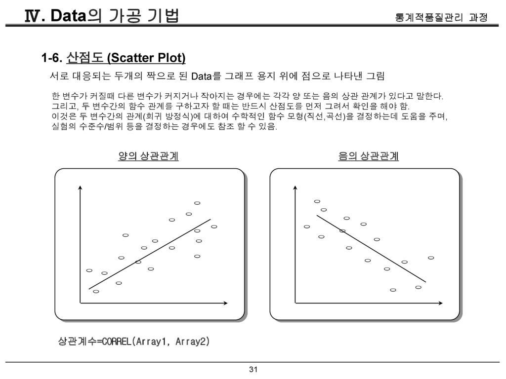 Ⅳ. Data의 가공 기법 1-6. 산점도 (Scatter Plot)