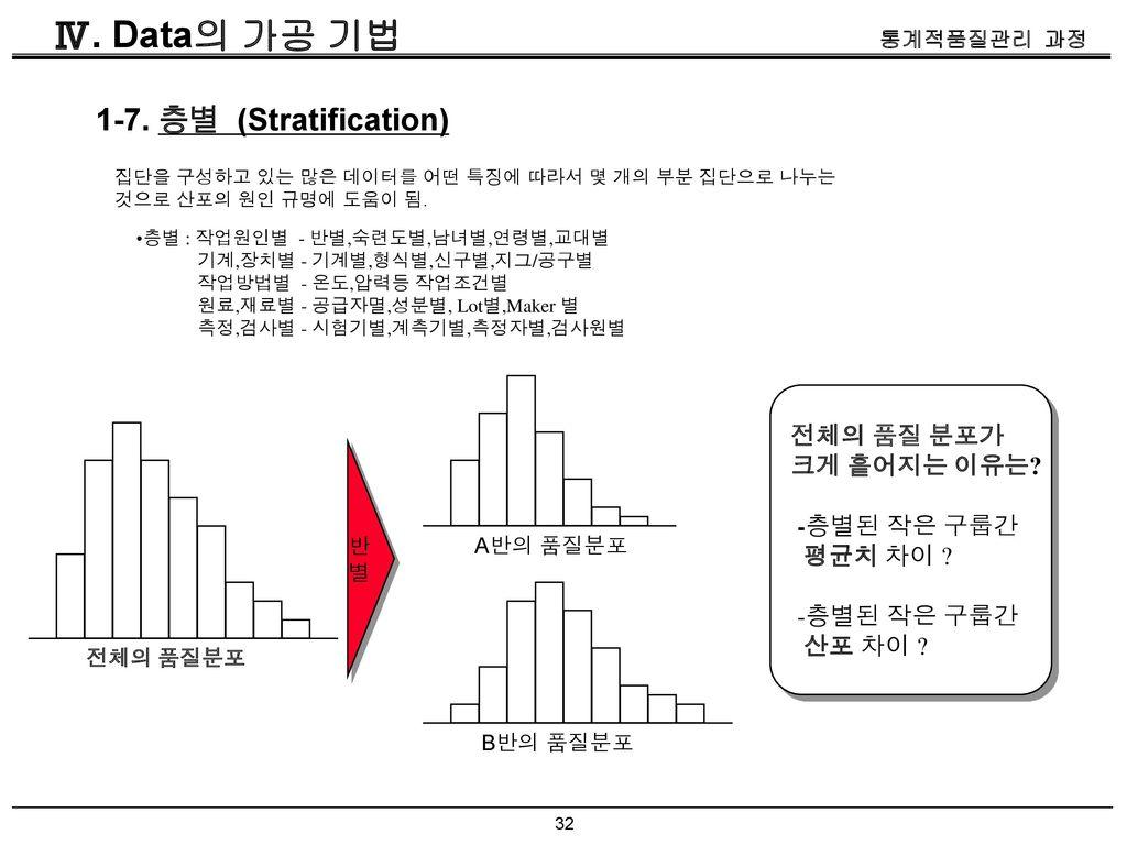 Ⅳ. Data의 가공 기법 1-7. 층별 (Stratification) 전체의 품질 분포가 크게 흩어지는 이유는