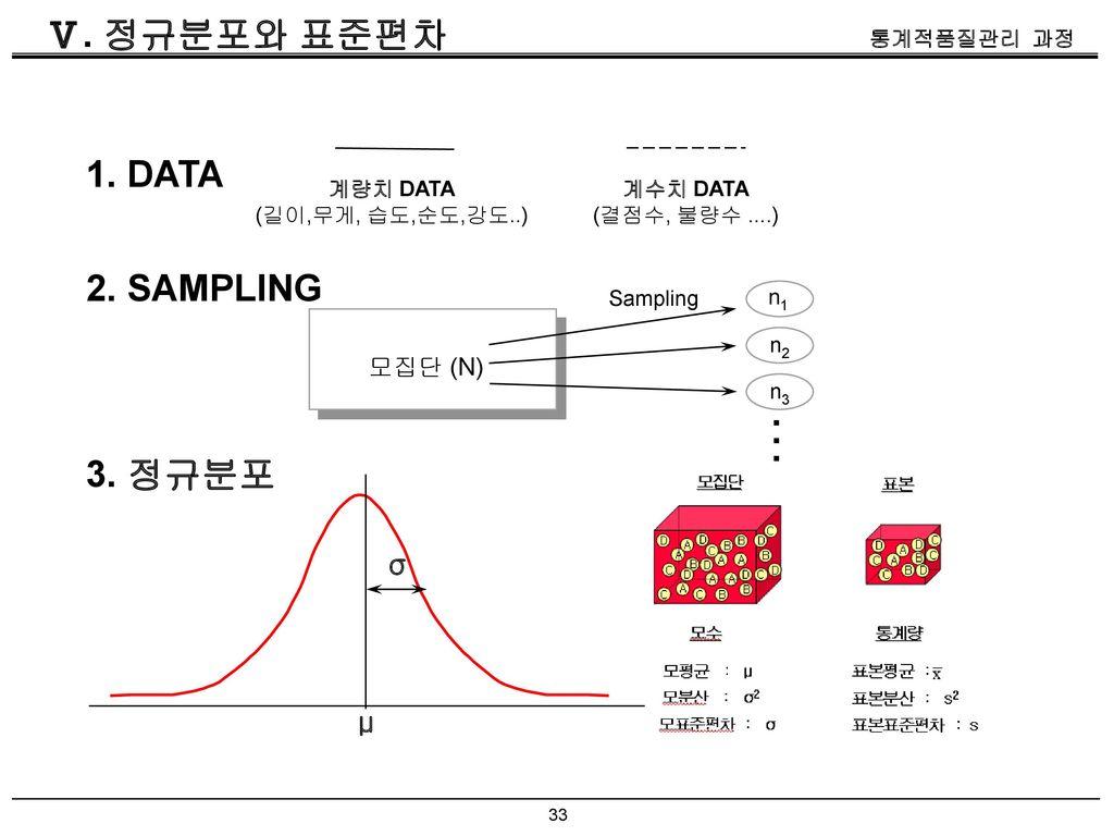 Ⅴ. 정규분포와 표준편차 1. DATA 2. SAMPLING . 3. 정규분포 σ μ 모집단 (N) 계량치 DATA