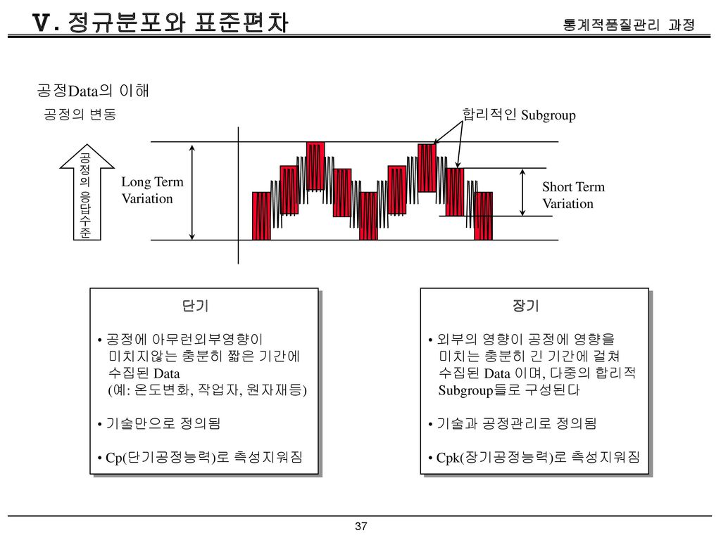 Ⅴ. 정규분포와 표준편차 공정Data의 이해 공정의 변동 합리적인 Subgroup Long Term Variation