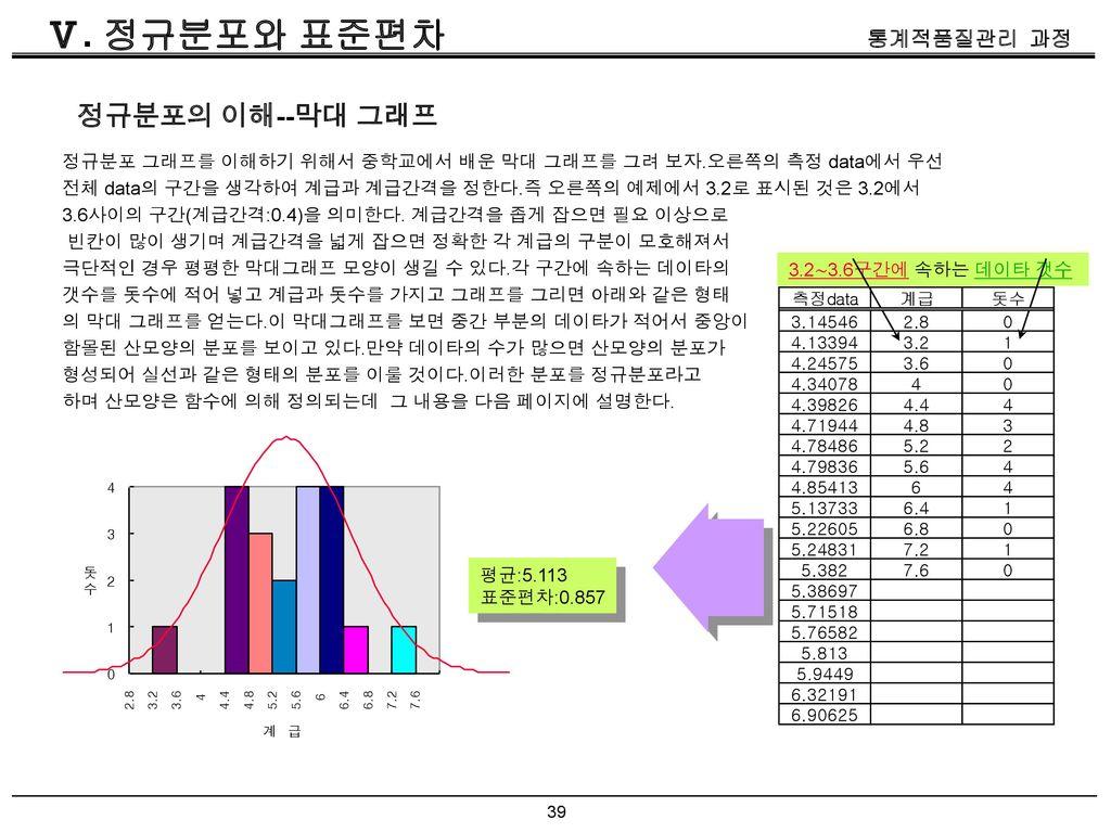 Ⅴ. 정규분포와 표준편차 정규분포의 이해--막대 그래프