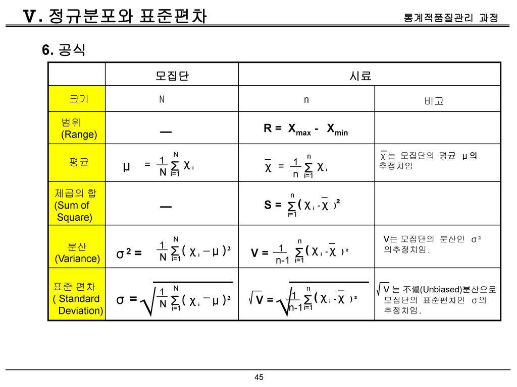 √ √ - - Ⅴ. 정규분포와 표준편차 6. 공식 - - μ Σ Σ Σ Σ σ2 = Σ Σ σ = Σ 모집단 시료