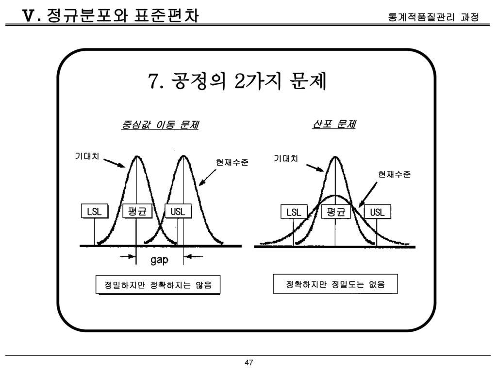 7. 공정의 2가지 문제 Ⅴ. 정규분포와 표준편차 중심값 이동 문제 산포 문제 LSL 평균 USL LSL 평균 USL 기대치