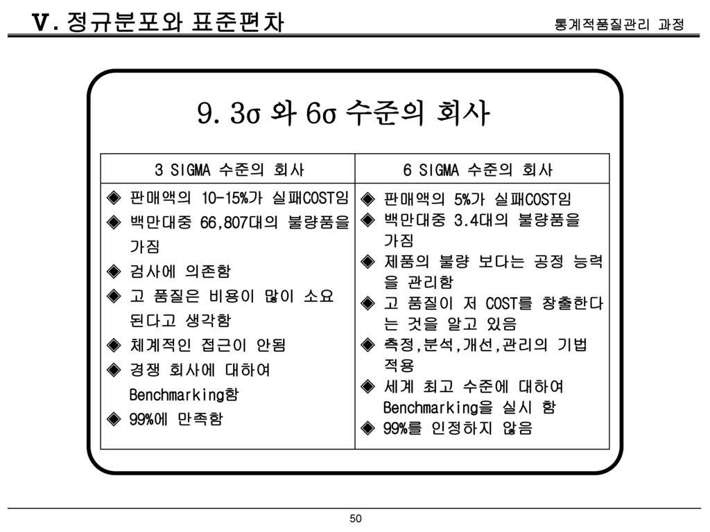 9. 3σ 와 6σ 수준의 회사 Ⅴ. 정규분포와 표준편차 3 SIGMA 수준의 회사 6 SIGMA 수준의 회사