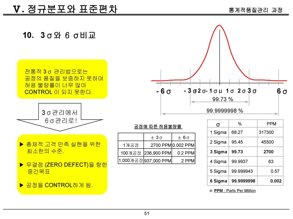 Ⅴ. 정규분포와 표준편차 10. 3σ와 6 σ비교 - 6σ 6σ - 3σ 3σ 3σ관리에서 6σ관리로! μ - 2σ - 1σ