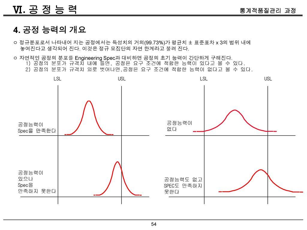 Ⅵ. 공 정 능 력 4. 공정 능력의 개요. ㅇ 정규분포로서 나타내어 지는 공정에서는 특성치의 거의(99.73%)가 평균치 ± 표준표차 x 3의 범위 내에. 놓여진다고 생각되어 진다. 이것은 정규 모집단의 자연 한계라고 불려 진다.