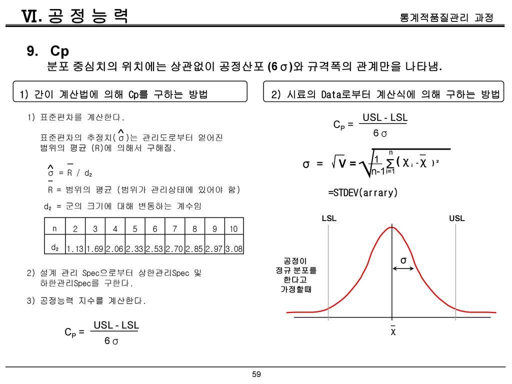 √ Ⅵ. 공 정 능 력 9. Cp Σ 분포 중심치의 위치에는 상관없이 공정산포 (6σ)와 규격폭의 관계만을 나타냄. ^