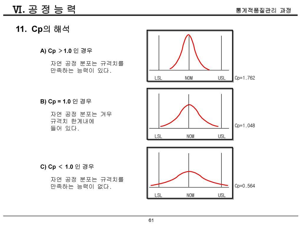Ⅵ. 공 정 능 력 11. Cp의 해석 A) Cp >1.0 인 경우 자연 공정 분포는 규격치를 만족하는 능력이 있다.