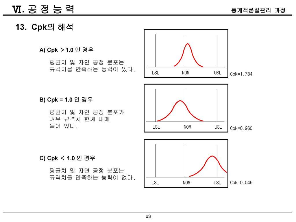 Ⅵ. 공 정 능 력 13. Cpk의 해석 A) Cpk >1.0 인 경우 평균치 및 자연 공정 분포는
