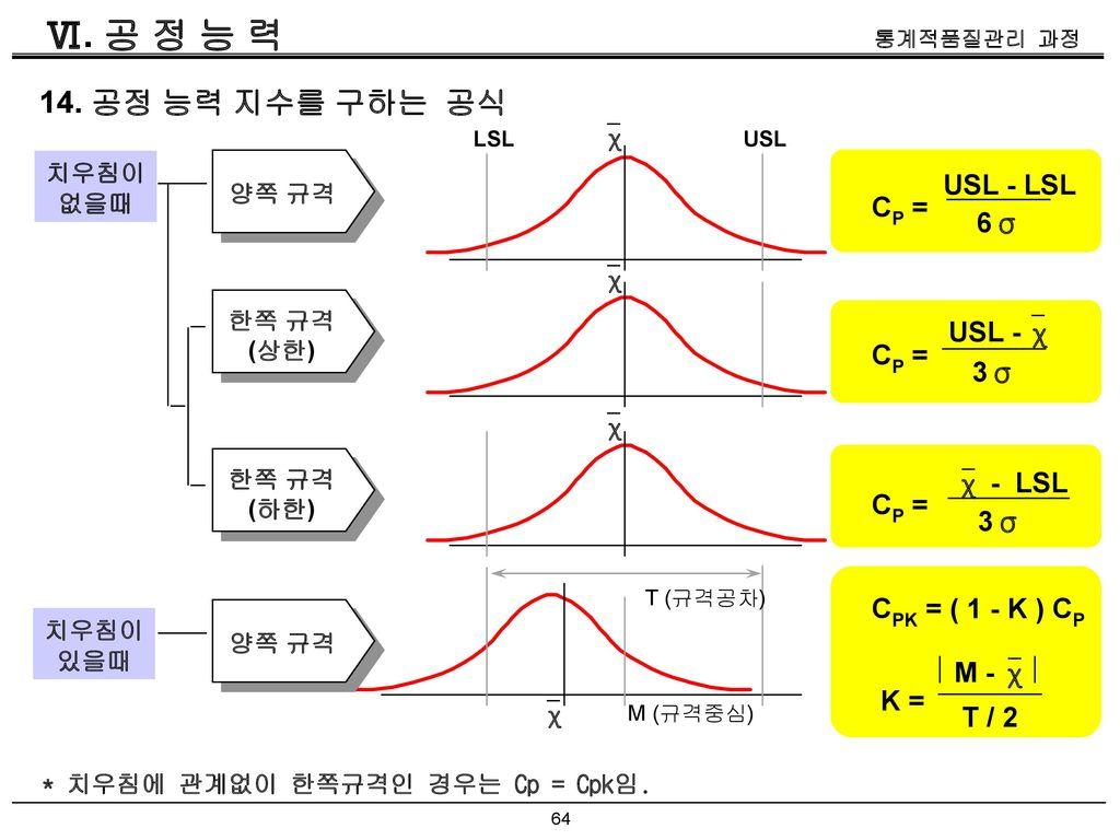 Ⅵ. 공 정 능 력 14. 공정 능력 지수를 구하는 공식 USL - LSL CP = 6σ USL - χ CP = 3σ