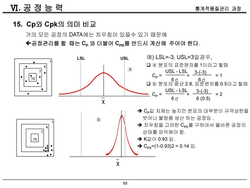 Ⅵ. 공 정 능 력 15. Cp와 Cpk의 의미 비교. 거의 모든 공정의 DATA에는 치우침이 있을수 있기 때문에. 공정관리를 할 때는 CP 와 더불어 CPK를 반드시 계산해 주어야 한다.