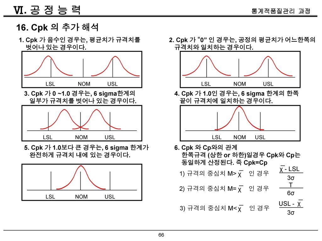 Ⅵ. 공 정 능 력 16. Cpk 의 추가 해석 1. Cpk 가 음수인 경우는, 평균치가 규격치를 벗어나 있는 경우이다.