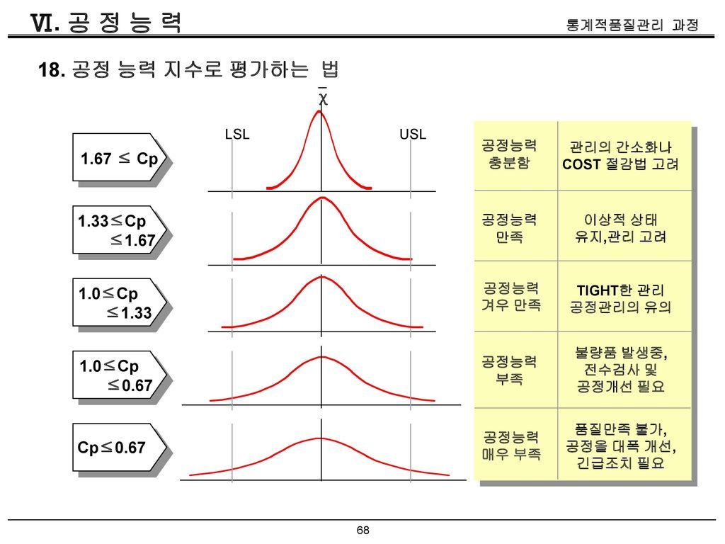 Ⅵ. 공 정 능 력 18. 공정 능력 지수로 평가하는 법 χ 1.67 ≤ Cp 1.33≤Cp ≤1.67 1.0≤Cp ≤1.33
