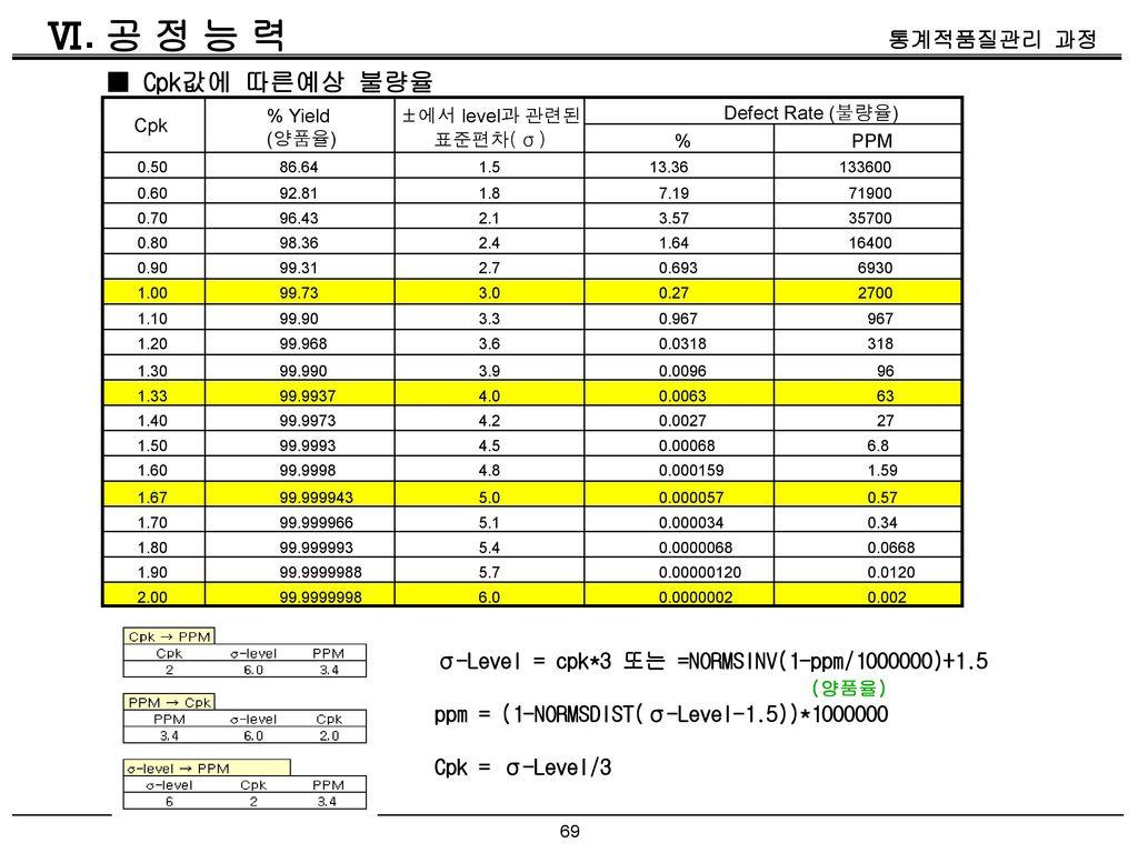 Ⅵ. 공 정 능 력 ■ Cpk값에 따른예상 불량율. % Yield. (양품율) ±에서 level과 관련된. 표준편차(σ) Defect Rate (불량율) Cpk. %