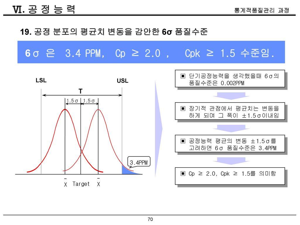 Ⅵ. 공 정 능 력 6σ 은 3.4 PPM, Cp ≥ 2.0 , Cpk ≥ 1.5 수준임.
