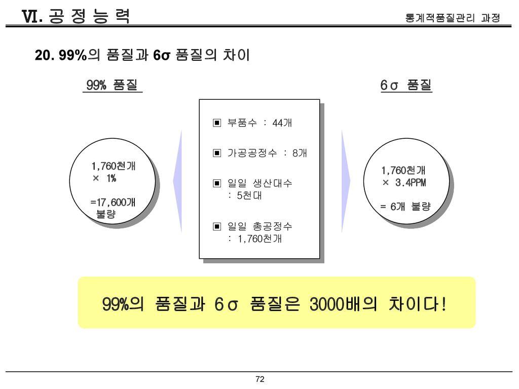 Ⅵ. 공 정 능 력 99%의 품질과 6σ 품질은 3000배의 차이다! 20. 99%의 품질과 6σ 품질의 차이 99% 품질