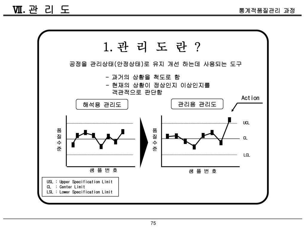 1. 관 리 도 란 Ⅶ. 관 리 도 공정을 관리상태(안정상태)로 유지 개선 하는데 사용되는 도구