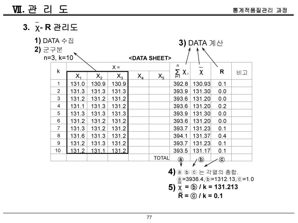 Ⅶ. 관 리 도 3. χ - R 관리도 3) DATA 계산 4) 5) 1) DATA 수집 2) 군구분 Σ n=3, k=10