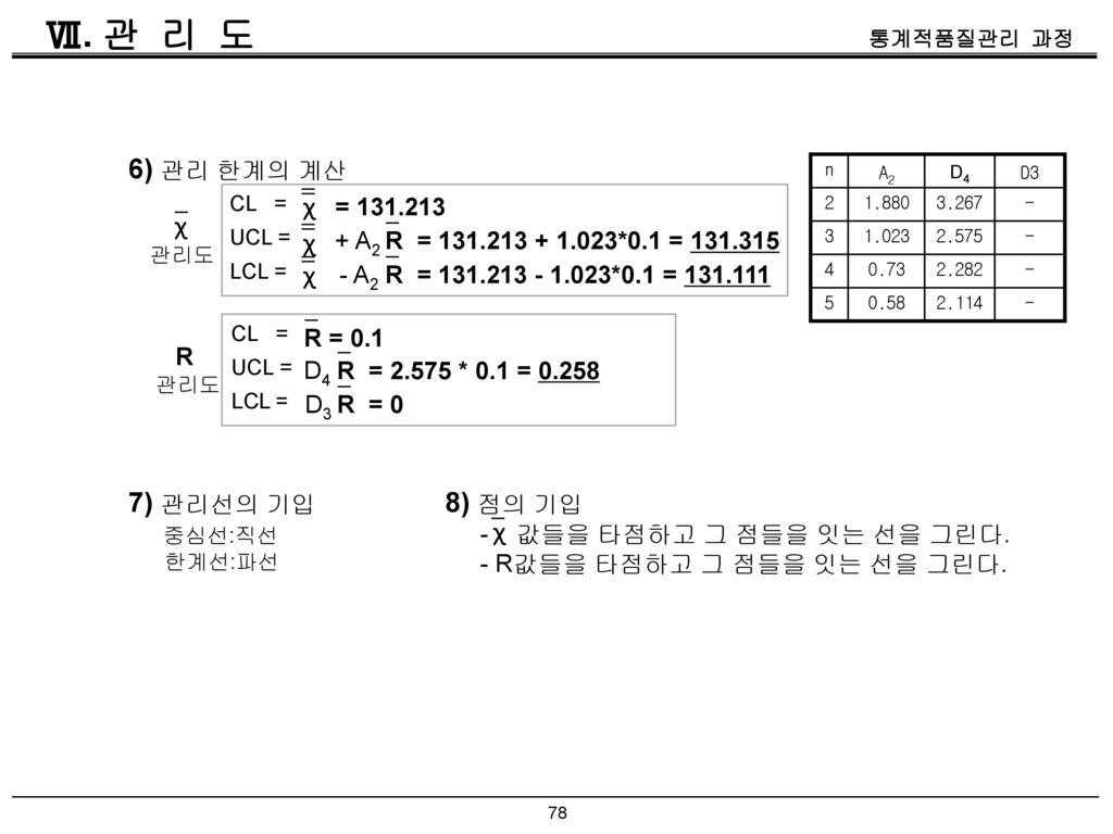 Ⅶ. 관 리 도 6) 관리 한계의 계산 7) 관리선의 기입 8) 점의 기입 χ = 131.213 χ χ + A2