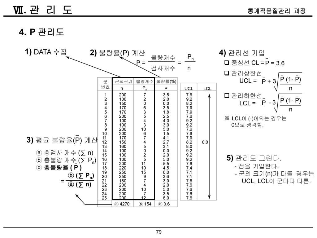 Ⅶ. 관 리 도 4. P 관리도 1) DATA 수집 2) 불량율(P) 계산 4) 관리선 기입 3) 평균 불량율(P) 계산