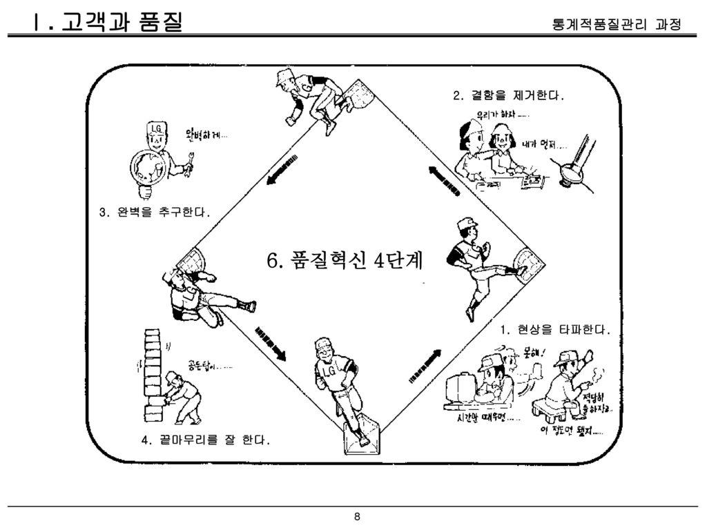 Ⅰ. 고객과 품질 6. 품질혁신 4단계 LG LG LG 2. 결함을 제거한다. 3. 완벽을 추구한다. 1. 현상을 타파한다.