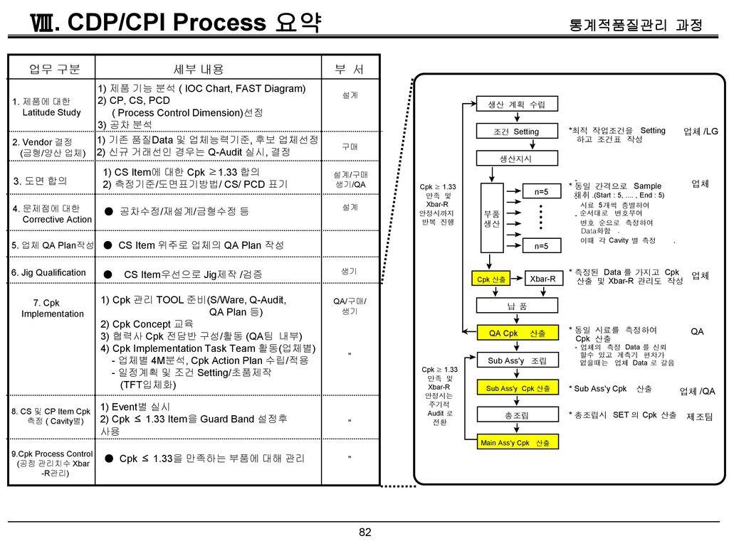 Ⅷ. CDP/CPI Process 요약 업무 구분 세부 내용 부 서